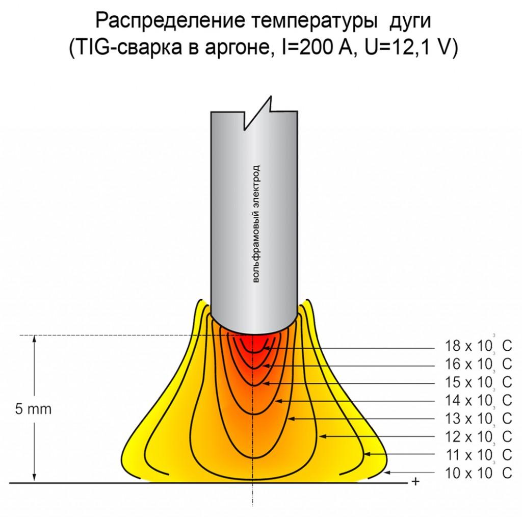 Распределение температуры в сварочной дуге