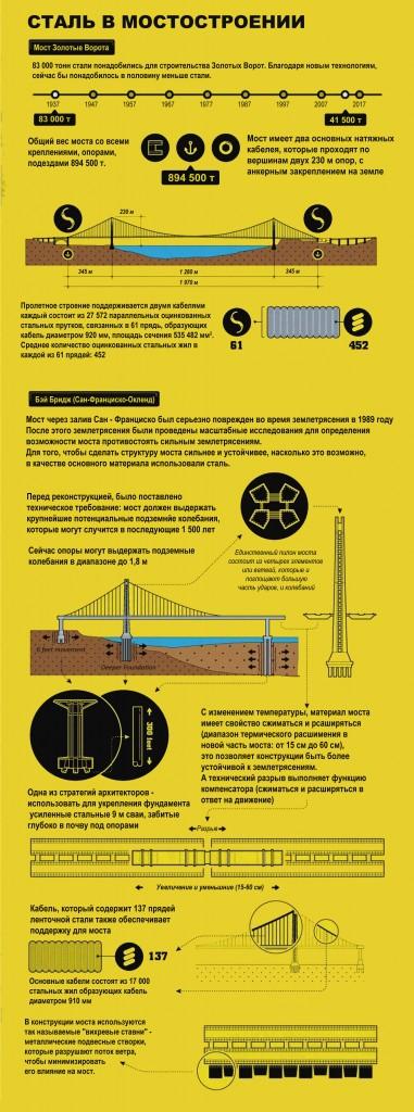 Сталь в мостостроении