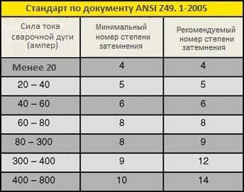 стандарт по документу ANSI Z49. 1-2005