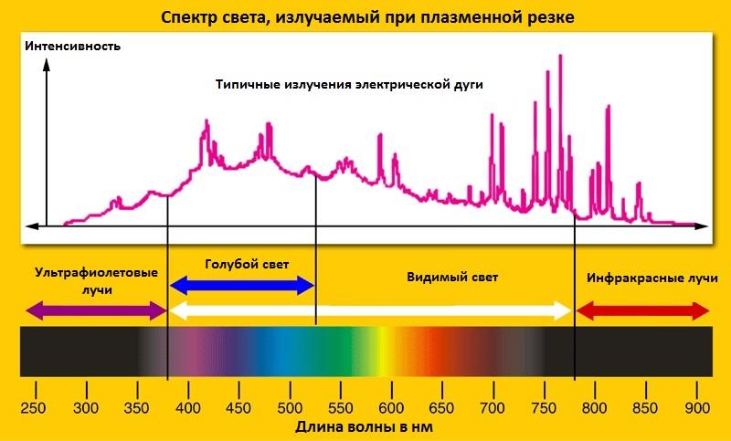 инфографика спектра излучений при плазменной резке