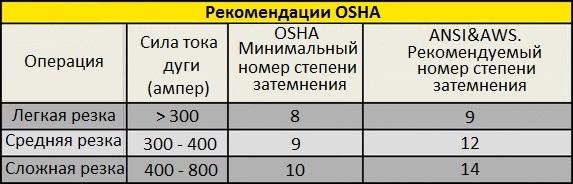 Рекомендации OSHA