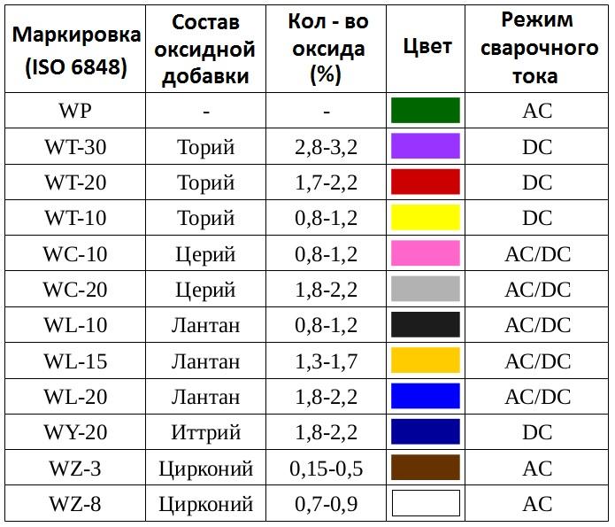 таблица маркировки неплавящихся электродов