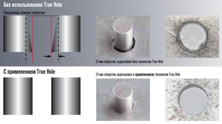 tehnologiya-true-hole