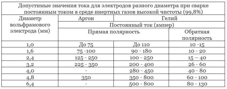 znacheniya-toka-dlya-elektrodov-raznogo-diametra-pri-svarke