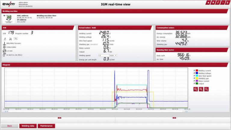 интерфейс для рабочего цикла EWM Xnet